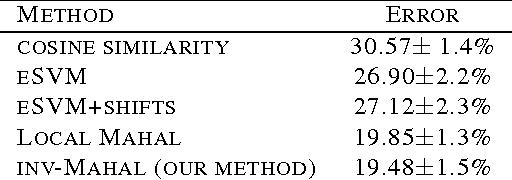 Figure 3 for Learning Local Invariant Mahalanobis Distances