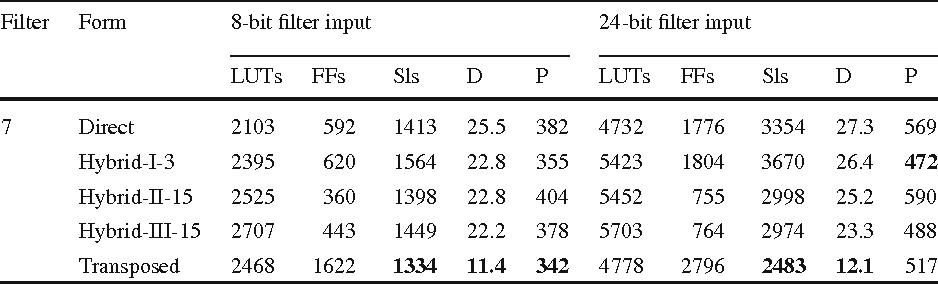 A Tutorial on Multiplierless Design of FIR Filters: Algorithms and
