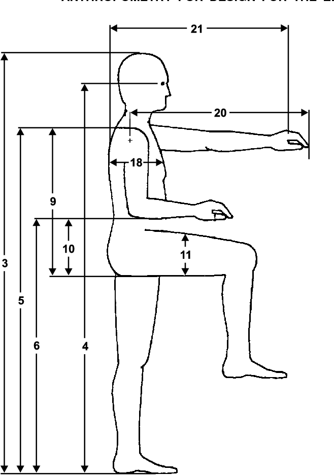 Figure 1 From Anthropometry For Design For The Elderly