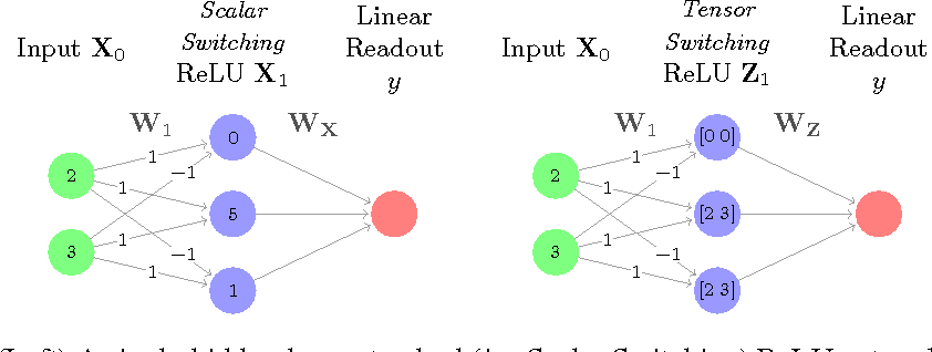 Figure 1 for Tensor Switching Networks