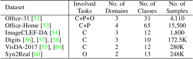 Figure 2 for Unsupervised Multi-Class Domain Adaptation: Theory, Algorithms, and Practice