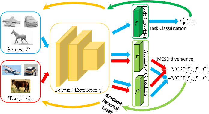 Figure 3 for Unsupervised Multi-Class Domain Adaptation: Theory, Algorithms, and Practice