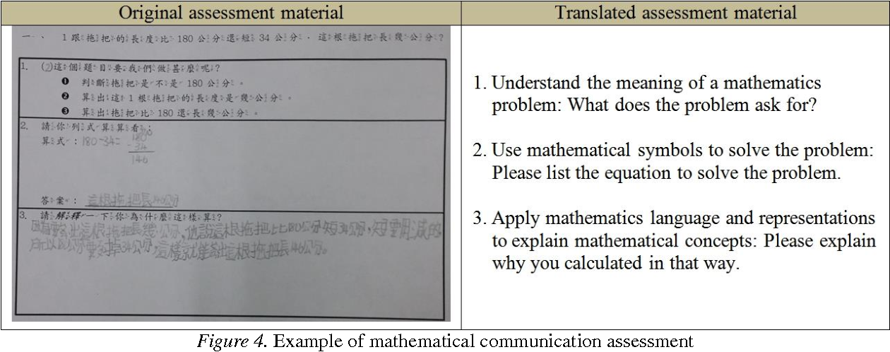 Figure 4 From Improving Pupils Mathematical Communication Abilities