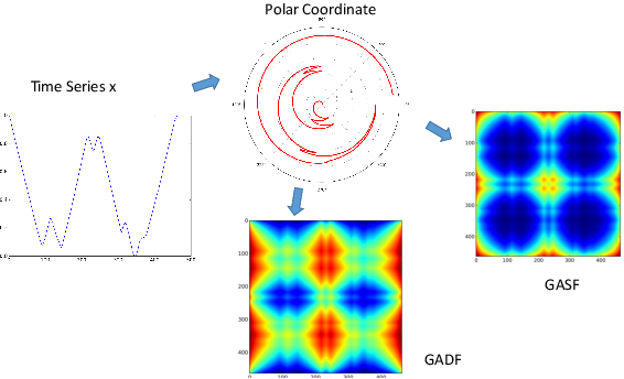Figure 1 for Imaging Time-Series to Improve Classification and Imputation