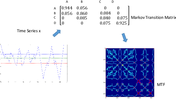 Figure 3 for Imaging Time-Series to Improve Classification and Imputation
