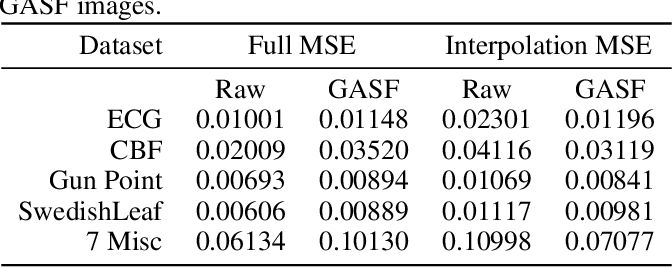 Figure 4 for Imaging Time-Series to Improve Classification and Imputation
