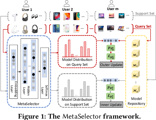 Figure 1 for MetaSelector: Meta-Learning for Recommendation with User-Level Adaptive Model Selection