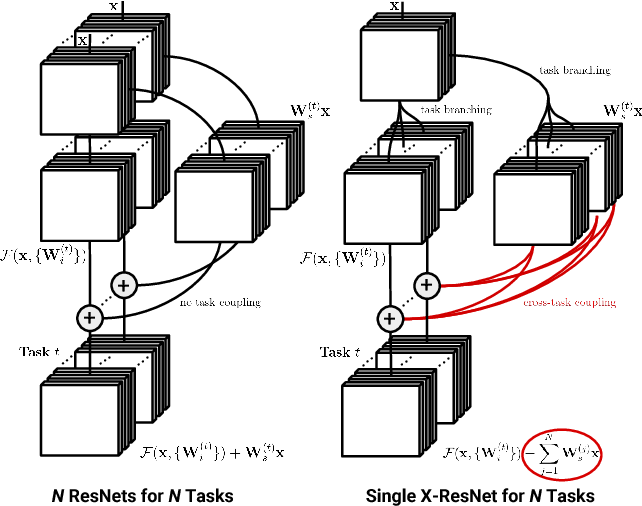 Figure 1 for Deep Cross Residual Learning for Multitask Visual Recognition