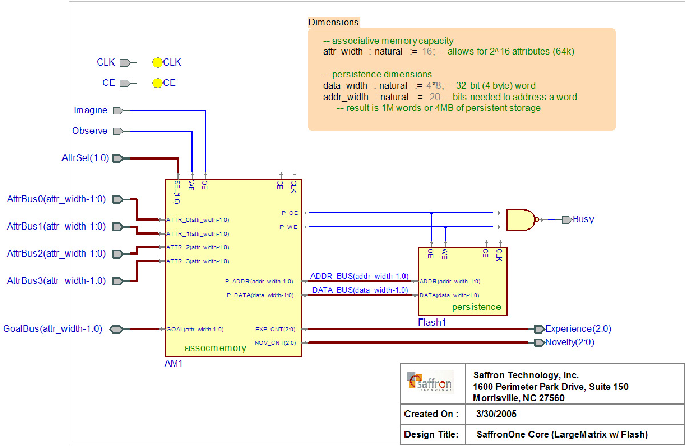 PDF] Associative Memory Hardware Elements for Cognitive