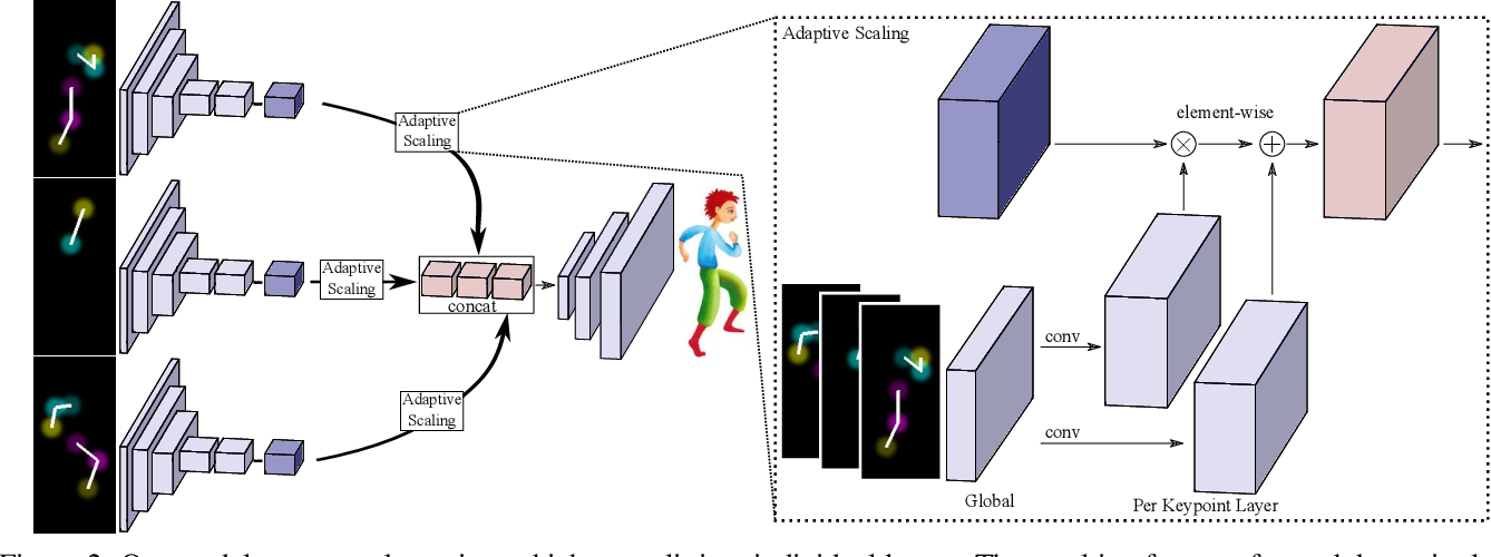 Figure 2 for CharacterGAN: Few-Shot Keypoint Character Animation and Reposing