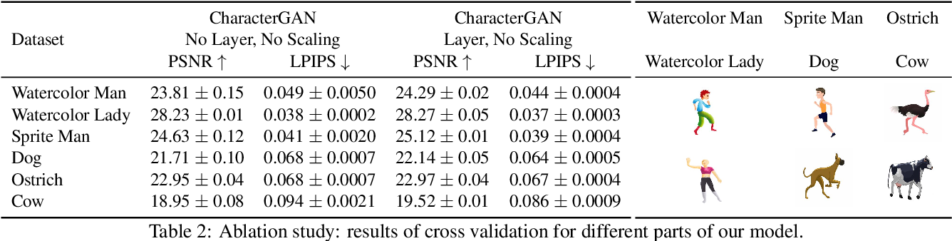 Figure 3 for CharacterGAN: Few-Shot Keypoint Character Animation and Reposing
