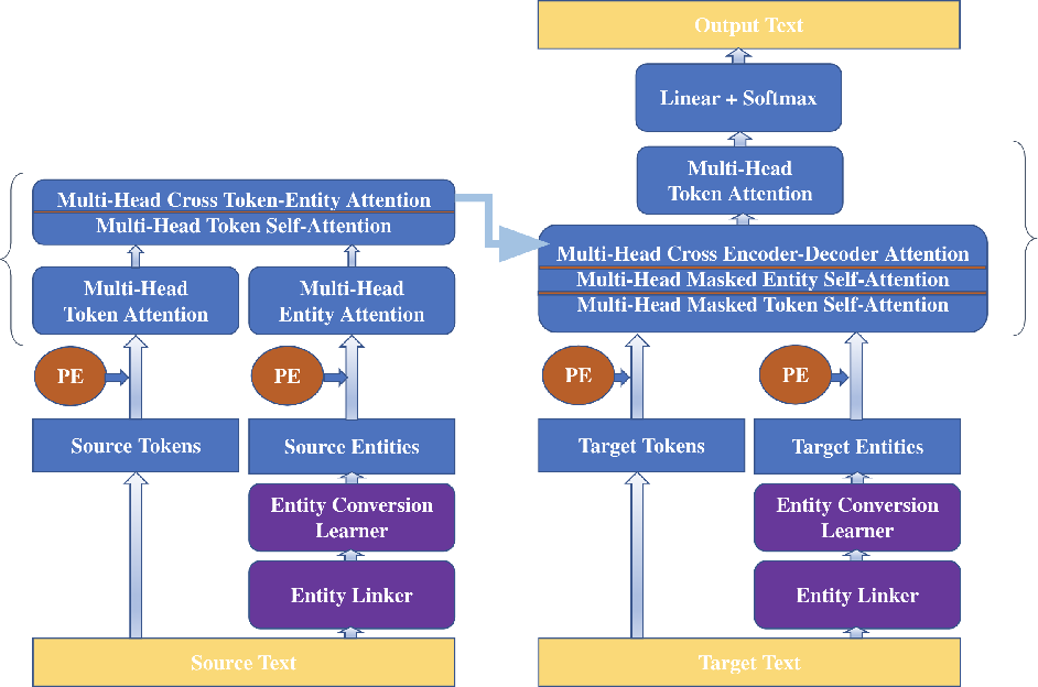Figure 1 for Mind The Facts: Knowledge-Boosted Coherent Abstractive Text Summarization