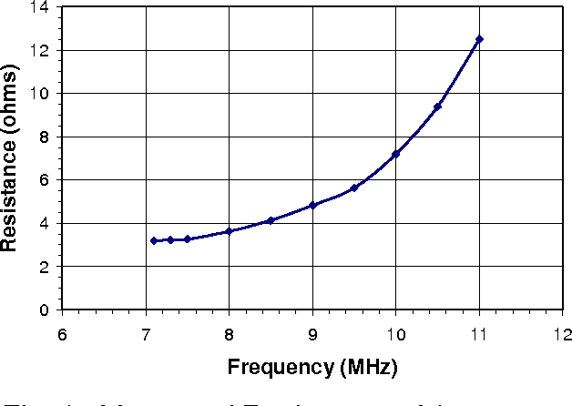 Figure 1 from A Transmitting Loop Antenna for the 40M Band