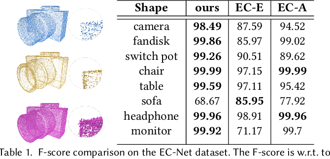 Figure 2 for Self-Sampling for Neural Point Cloud Consolidation