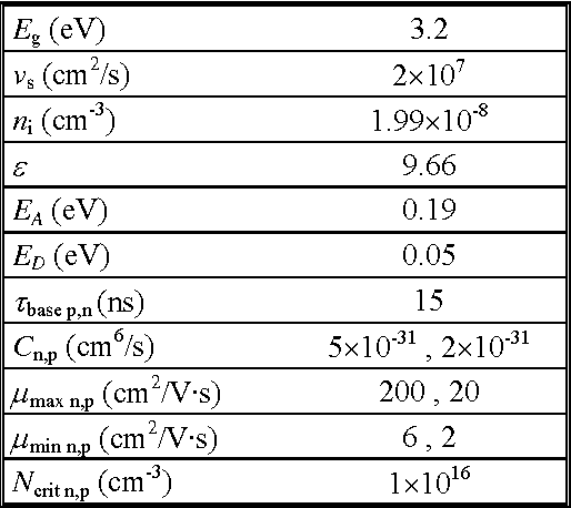 Experimental Characterization And Numerical Analysis Of The 4h Sic