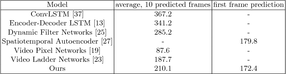 Figure 2 for Predicting the Future with Transformational States