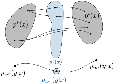 Figure 1 for An Information-Geometric Distance on the Space of Tasks