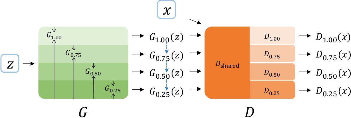 Figure 1 for Slimmable Generative Adversarial Networks