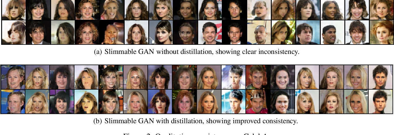 Figure 3 for Slimmable Generative Adversarial Networks