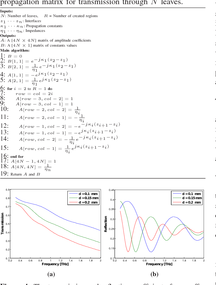 Figure 4: The transmission and reflection coefficients for a coffee leaf with various thickness.