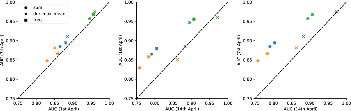Figure 4 for Risk Estimation of SARS-CoV-2 Transmission from Bluetooth Low Energy Measurements