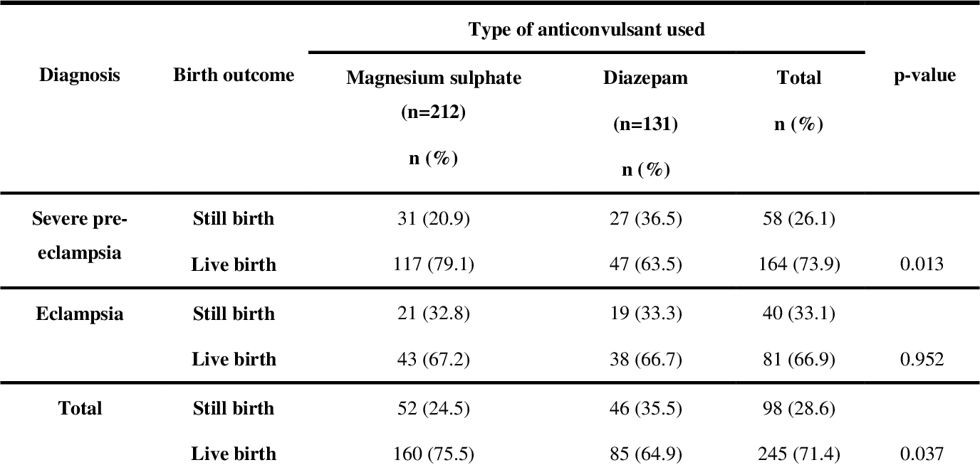 PDF] Perinatal Outcomes of Magnesium sulphate and Diazepam