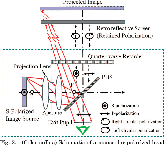 Figure 2 from Design of a bright polarized head-mounted projection ...