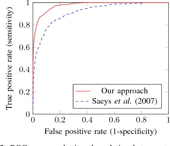 Figure 2 for Interpretable Convolutional Neural Networks for Effective Translation Initiation Site Prediction