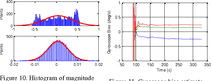 Figure 2 for Dynamic Magnetometer Calibration and Alignment to Inertial Sensors by Kalman Filtering