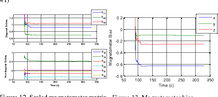 Figure 3 for Dynamic Magnetometer Calibration and Alignment to Inertial Sensors by Kalman Filtering