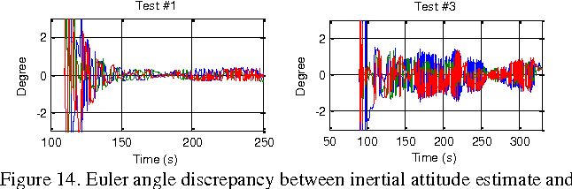 Figure 4 for Dynamic Magnetometer Calibration and Alignment to Inertial Sensors by Kalman Filtering
