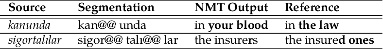 Figure 3 for Linguistically Motivated Vocabulary Reduction for Neural Machine Translation from Turkish to English