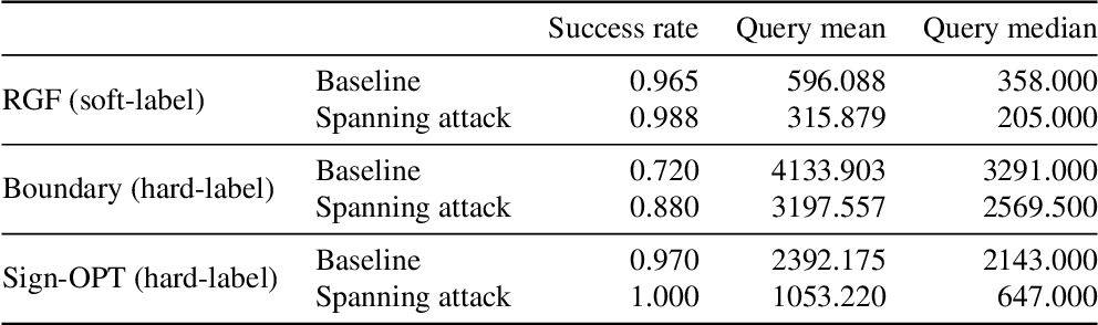 Figure 2 for Spanning Attack: Reinforce Black-box Attacks with Unlabeled Data