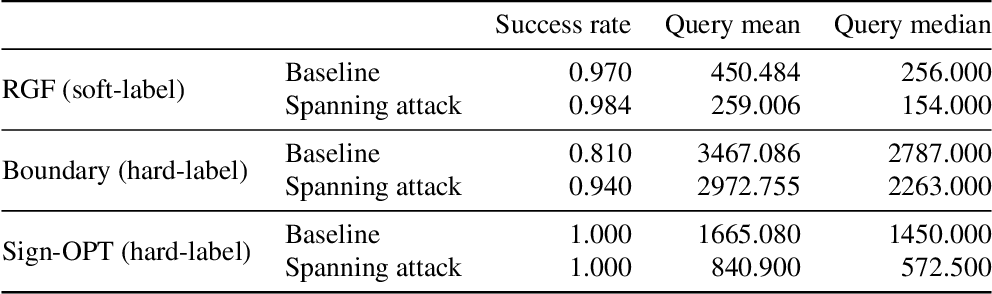 Figure 3 for Spanning Attack: Reinforce Black-box Attacks with Unlabeled Data