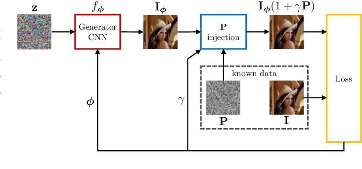 Figure 1 for DIPPAS: A Deep Image Prior PRNU Anonymization Scheme