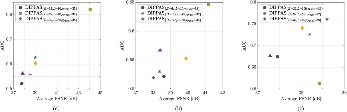 Figure 2 for DIPPAS: A Deep Image Prior PRNU Anonymization Scheme