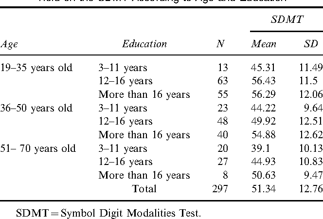 Normatization Of The Symbol Digit Modalities Test Oral Version In A