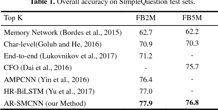 Figure 2 for Question Answering over Freebase via Attentive RNN with Similarity Matrix based CNN