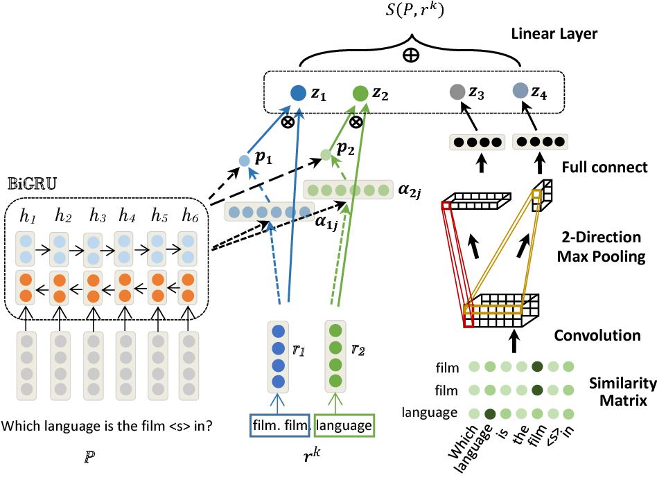Figure 4 for Question Answering over Freebase via Attentive RNN with Similarity Matrix based CNN