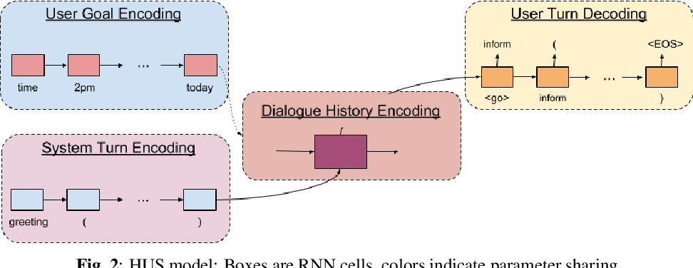 Figure 2 for User Modeling for Task Oriented Dialogues