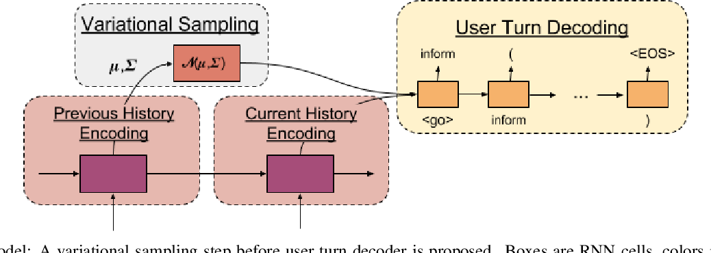 Figure 4 for User Modeling for Task Oriented Dialogues