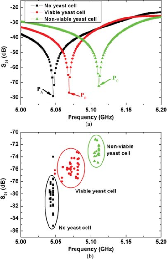 Fig. 3 (a) Measured transmission scattering parameters for different test arrangements. (b) PA, PB and PC distribution for measurements with different yeast cells.