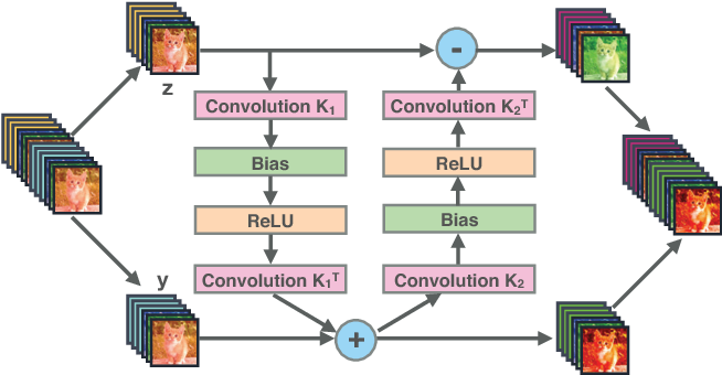 Figure 1 for Reversible Architectures for Arbitrarily Deep Residual Neural Networks