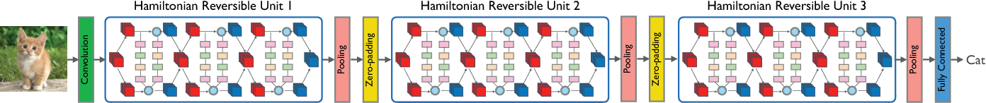 Figure 3 for Reversible Architectures for Arbitrarily Deep Residual Neural Networks