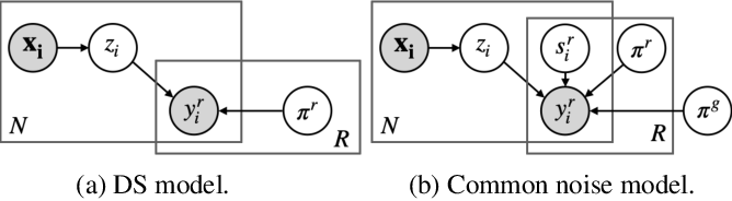 Figure 3 for Learning from Crowds by Modeling Common Confusions
