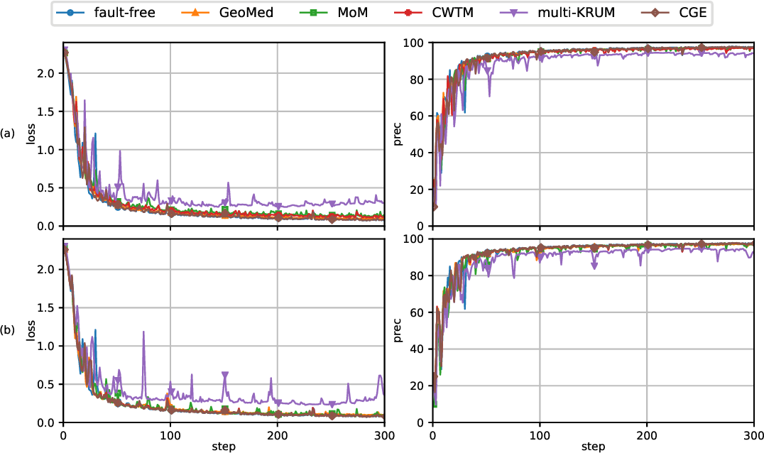 Figure 3 for Byzantine Fault-Tolerant Distributed Machine Learning Using Stochastic Gradient Descent (SGD) and Norm-Based Comparative Gradient Elimination (CGE)