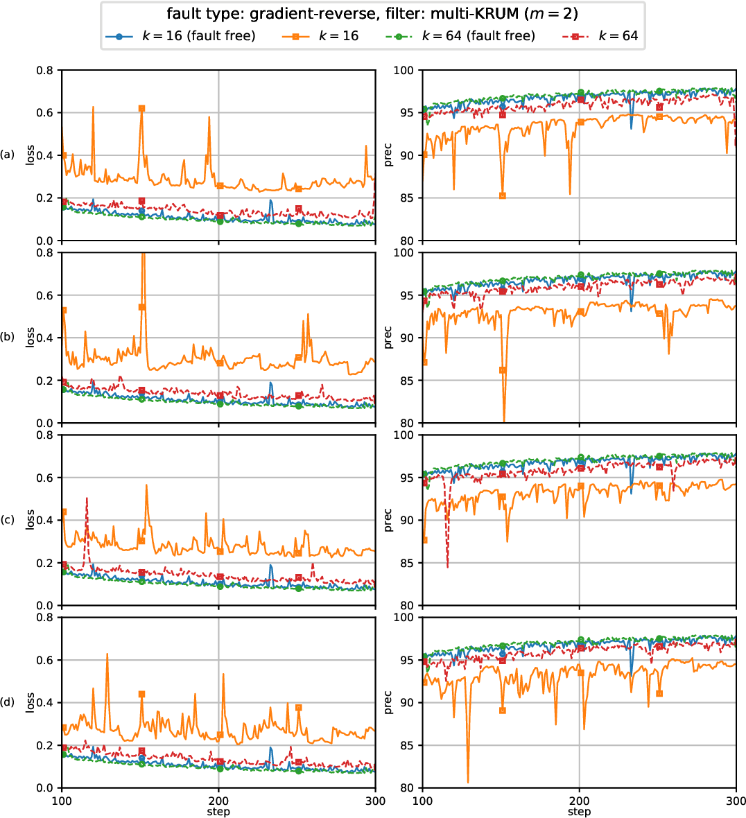 Figure 4 for Byzantine Fault-Tolerant Distributed Machine Learning Using Stochastic Gradient Descent (SGD) and Norm-Based Comparative Gradient Elimination (CGE)
