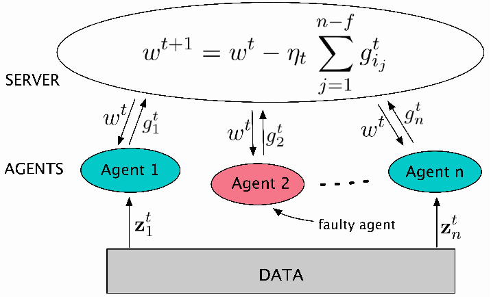 Figure 1 for Byzantine Fault-Tolerant Distributed Machine Learning Using Stochastic Gradient Descent (SGD) and Norm-Based Comparative Gradient Elimination (CGE)