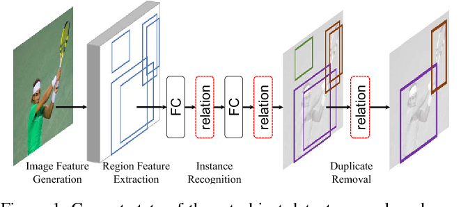 Figure 1 for Relation Networks for Object Detection