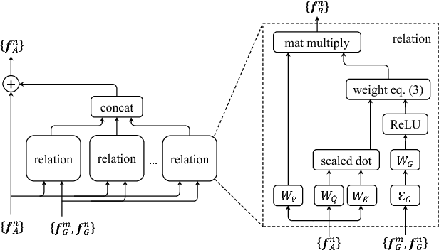 Figure 3 for Relation Networks for Object Detection